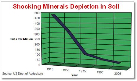 soil-depletion-mineral-depletion_large